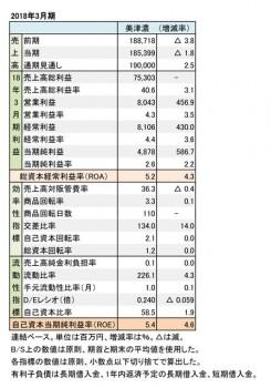 美津濃、2018年3月期 財務数値一覧(表1)