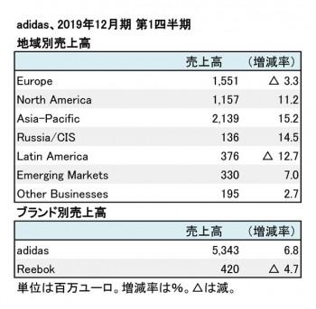 adidas、2019年12月期 第1四半期 地域別・ブランド別売上高(表2)