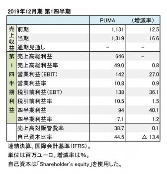 PUMA、2019年12月期 第1四半期 財務数値一覧(表1)
