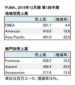 PUMA、2019年12月期 第1四半期 地域別・部門別売上高(表2)