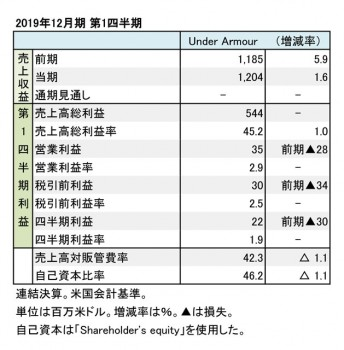 Under Armour、2019年12月期 第1四半期 財務数値一覧(表1)