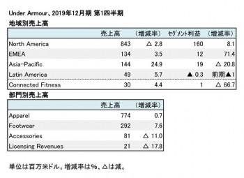 Under Armour、2019年12月期 第1四半期 地域別・部門別売上高(表2)