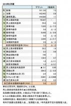 デサント、2019年3月期 財務数値一覧(表1)