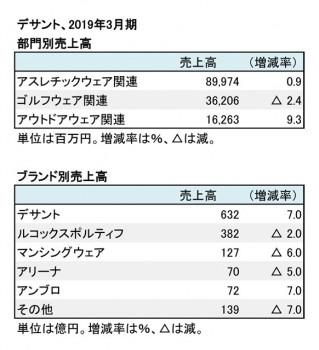 デサント、2019年3月期 部門別・ブランド別売上高(表2)