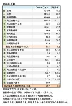 ゴールドウイン、2019年3月期 財務数値一覧(表1)