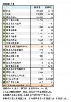 美津濃、2019年3月期 財務数値一覧(表1)