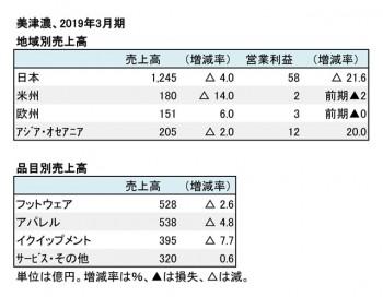 美津濃、2019年3月期 地域別・品目別売上高(表2)
