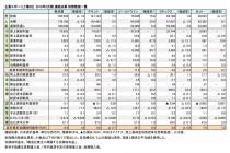 主要スポーツ上場5社、2019年3月期 連結決算 財務数値一覧(表1)