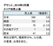 デサント、2019年3月期 エリア別売上高(表1)