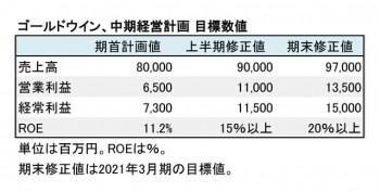 ゴールドウイン、中期経営計画、 目標数値一覧(表1)