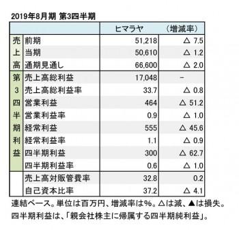ヒマラヤ、2019年8月期 第3四半期 財務数値一覧(表1)