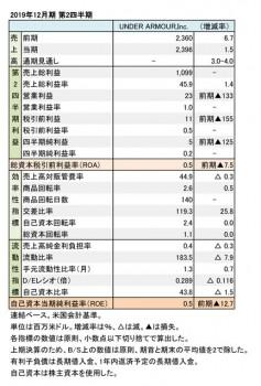 UNDER ARMOUR、2019年12月期 第2四半期 財務数値一覧(表1)
