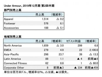 UNDER ARMOUR、2019年12月期 第2四半期 部門・地域別売上高(表2)