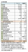 アルペン、2019年6月期 財務数値一覧(表1)