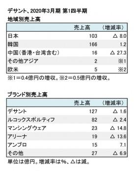 デサント、2020年3月期 第1四半期 地域別・ブランド別売上高(表2)