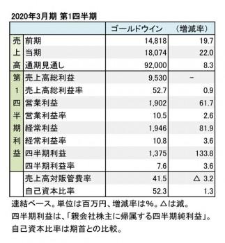 ゴールドウイン、2020年3月期 第1四半期 財務数値一覧(表1)