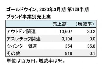 ゴールドウイン、2020年3月期 第1四半期 ブランド事業別売上高(表2)