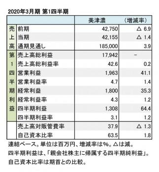 美津濃、2020年3月期 第1四半期 財務数値一覧(表1)