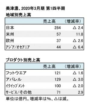 美津濃、2020年3月期 第1四半期 地域別・商品別売上高(表2)