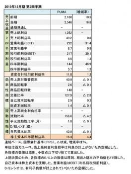 PUMA、2019年12月期 第2四半期 財務数値一覧(表1)