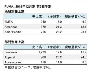 PUMA、2019年12月期 第2四半期 地域・部門別売上高(表2)