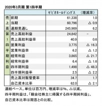 ゼビオホールディングス、2020年3月期 第1四半期 財務数値一覧(表1)