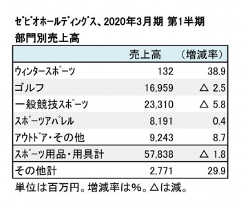 ゼビオホールディングス、2020年3月期 第1四半期 部門別売上高(表2)