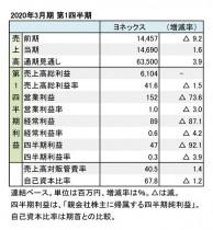 ヨネックス、2020年3月期 第1四半期 財務数値一覧(表1)