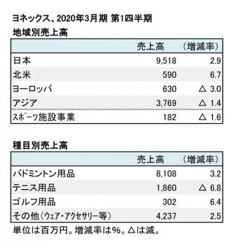 ヨネックス、2020年3月期 第1四半期 地域別・種目別売上高(表2)