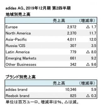 adidas、2019年12月期 第2四半期 セグメント別売上高(表2)