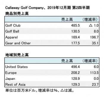 CALLAWAY GOLF COMPANY、2019年12月期 第2四半期 地域別・商品別売上高(表2)