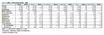 スポーツ上場6社、2020年3月期 第1四半期 財務数値一覧(表1)