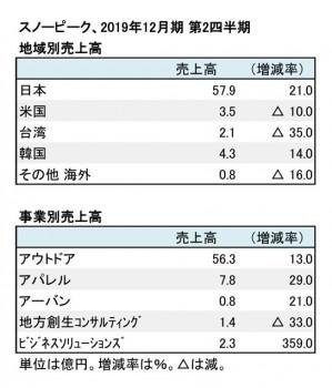 スノーピーク、2019年12月期 第2四半期 地域別・部門別売上高(表2)