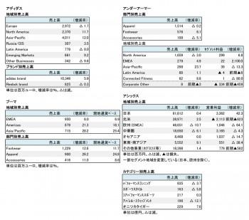 主要上場スポーツ4社、2019年12月期 第2四半期 セグメント別売上高(表2)