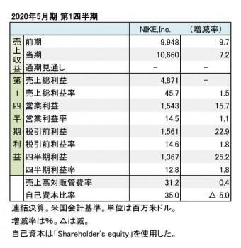 Nike,Inc. 2020年5月期 第1四半期 財務数値一覧(表1)