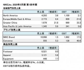 Nike,Inc. 2020年5月期 第1四半期 地域別・商品別売上高(表2)
