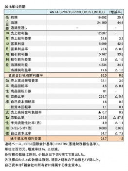 ANTA SPORTS PRODUCTS LIMITED、 2018年12月期 財務数値一覧(表2)