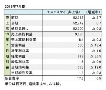 エスエスケイ、2019年7月期 財務数値一覧(表1)