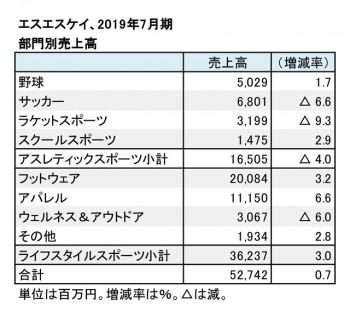 エスエスケイ、2019年7月期 部門別売上高(表2)