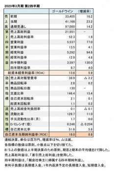 ゴールドウイン、2020年3月期 第2四半期 財務数値一覧(表1)