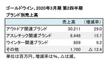 ゴールドウイン、2020年3月期 第2四半期 ブランド別売上高(表2)