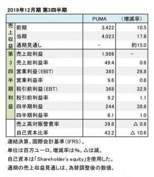 プーマ、2019年12月期 第3四半期 財務数値一覧(表1)