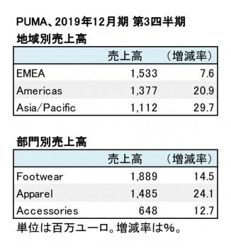 プーマ、2019年12月期 第3四半期 地域別・部門別売上高(表2)