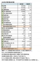 美津濃、2019年3月期 第2四半期 財務数値一覧(表1)