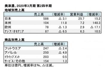 美津濃、2019年3月期 第2四半期 地域別・商品別売上高(表2)