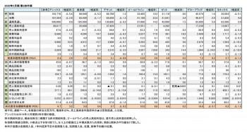 スポーツ上場6社、2020年3月期 第2四半期 財務数値一覧(表1)