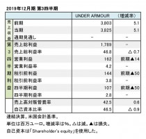 UNDER ARMOUR、2019年12月期 第3四半期 財務数値一覧(表1)