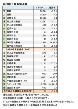 ヨネックス、2020年3月期 第2四半期 財務数値一覧(表1)