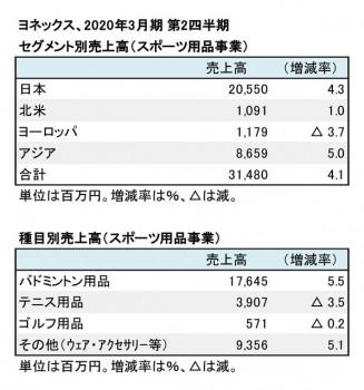 ヨネックス、2020年3月期 第2四半期 セグメント別・種目別売上高(表2)