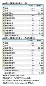 adidas AG、2019年12月期 第3四半期 財務数値一覧(表1)